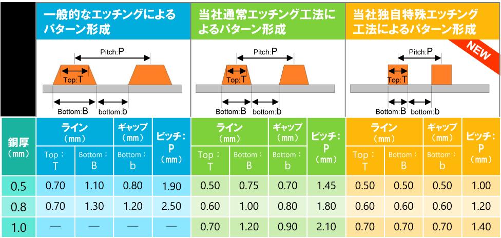 同一銅厚でのエッチングミニマム値比較